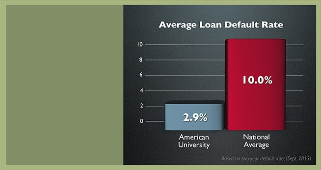 AU average loan default rate 2.6% vs. 9.1% national average