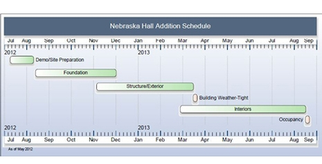 Nebraska Construction Timeline