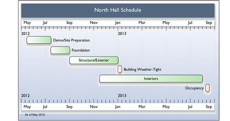 timeline of North Hall construction
