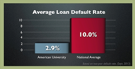 Bar chart with loan default