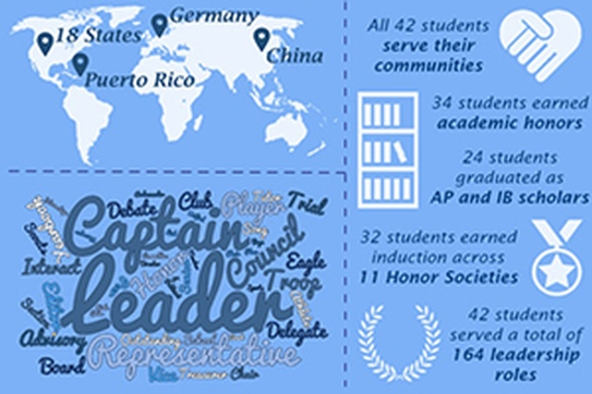 This image is a collection of quick facts about Fall 2016's incoming class of Leadership students. More info available in the story.