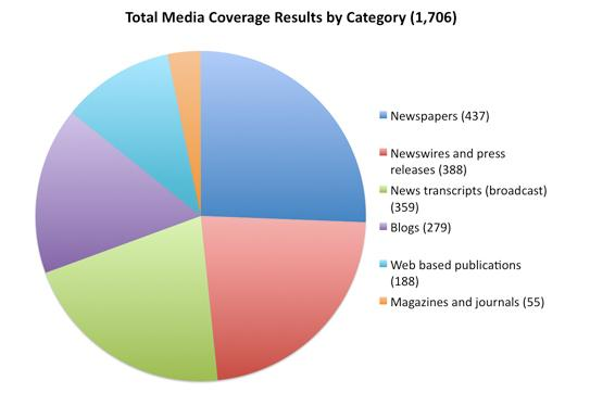 analysis of media coverage of independent voters