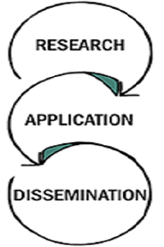 research - application - dissemination cycle