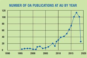 The number of OA publications at AU has increased steadily from 1996-2017 and then decreased a lot from 2017-2019