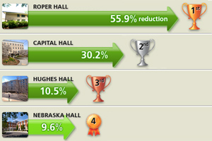 Chart showing Roper Hall had the highest level of energy conservation (55.9%), followed by Capital Hall (30.2%), Hughes Hall (10.5%) and Nebraska Hall (9.6%, during the contest