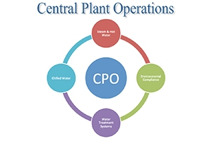 Central Plant Operations Logo