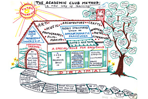 Sally L. Smith's Illustration of her Academic Club Method
