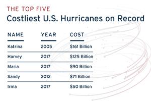 A comparison chart depicting the Top Five Costliest U.S. Hurricanes on Record