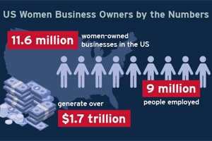 A chart showing statistics of how women owned business perform in the United States