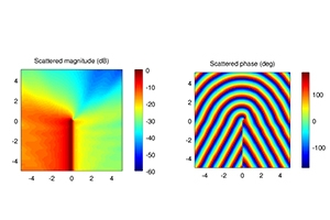 Data visualization: Amplitude (left) and phase (right) of a wave scattering from a sharp edge