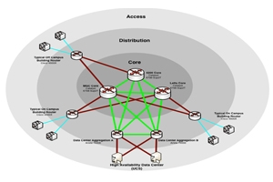 OIT Network Diagram