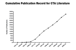 Publications record