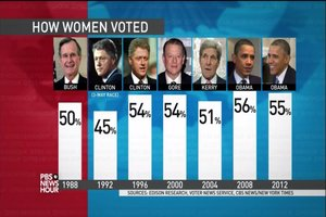 Segment on female voters