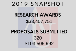 Snapshot of AU Research Numbers for FY 2019
