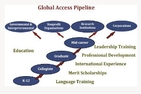 SIS Diversity Global Access Pipeline Graphic