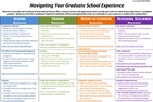 Document: Navigating Your Grad School Experience