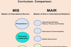 MIS MAIR curriculum comparison