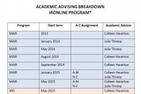Student Academic Advisor assignment breakdown