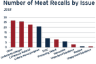 Bar Graph showing number of Meat Recalls by Issue during 2018