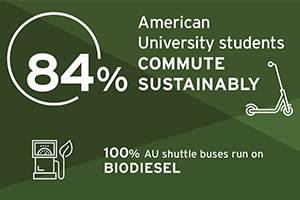 84% AU Students Commute Sustainably